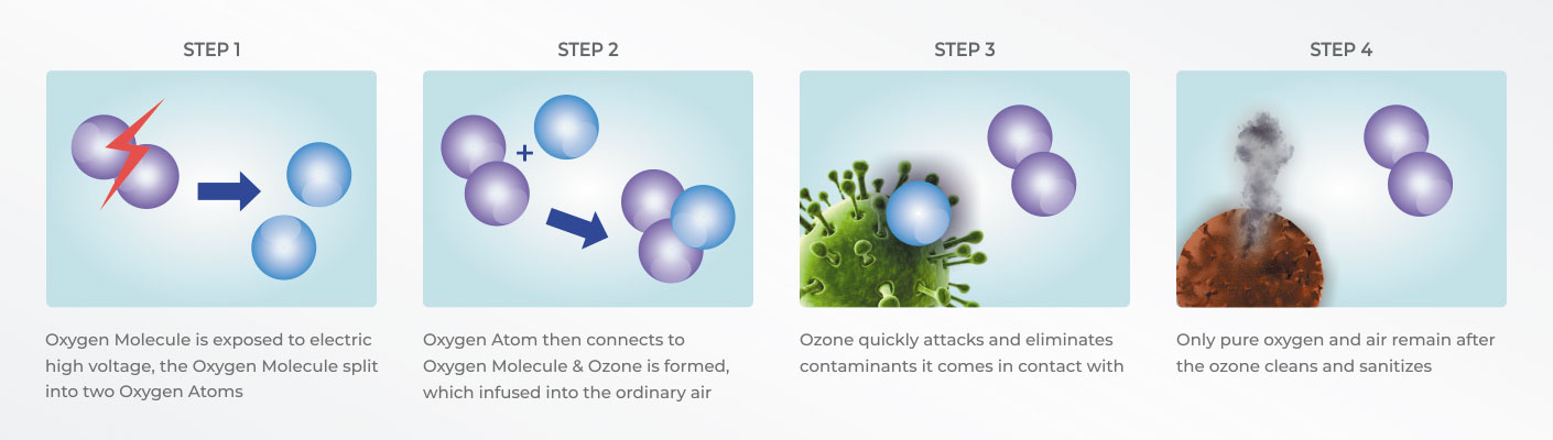 ozone-sterilization-process-in-the-air