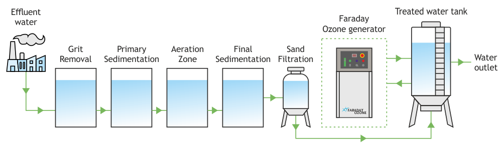 ozone-treatment-in-effluent-water-diagram-faraday-ozone-india