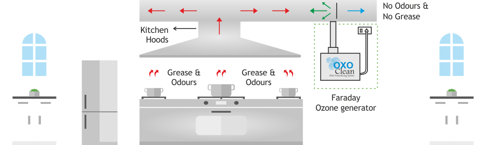 ozone-treatment-in-kitchen-duct-diagram-faraday-ozone-india